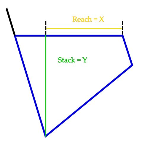 Diagram illustrates stack and reach